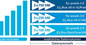 O2 Datenautomatik abschalten