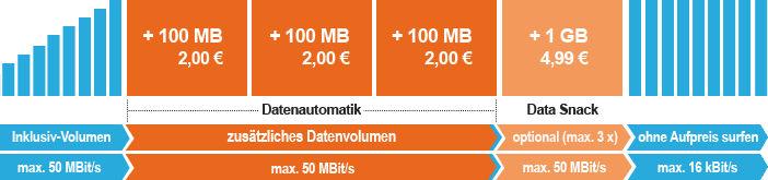 SIM.DE Datenautomatik