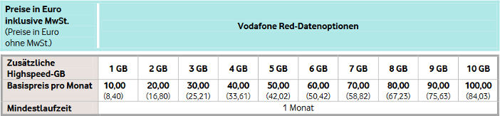 Vodafone Datenoptionen